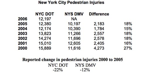City and State Pedestrian Safety Numbers Don't Add Up ...
