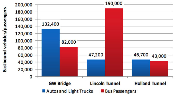 The Lincoln Tunnel Express Bus Lane is a congestion-busting powerhouse,