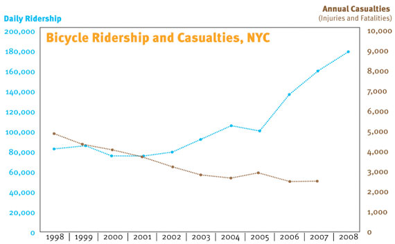 NYC Bike Statistics - Safety in Numbers