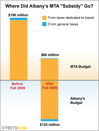 Albany stole money from dedicated transit taxes.
