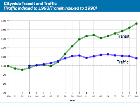 Citywide_Traffic_and_Transit.png