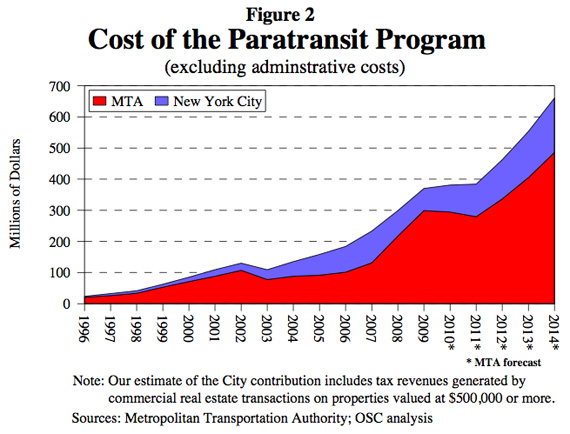 mta_paratransit_costs