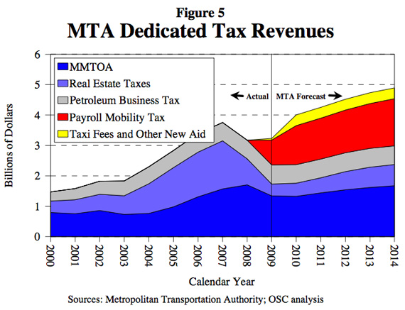 The payroll mobility tax was instituted after the recession MTA revenues to plummet and now makes up a significant share of dedicated transit funding. Image: Tom DiNapoli.