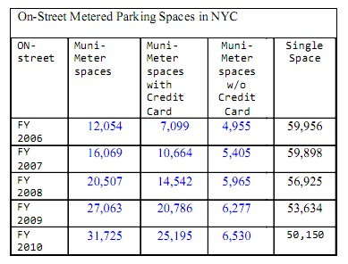 New York Has 81,875 Metered Parking Spaces, And Millions of Free Ones
