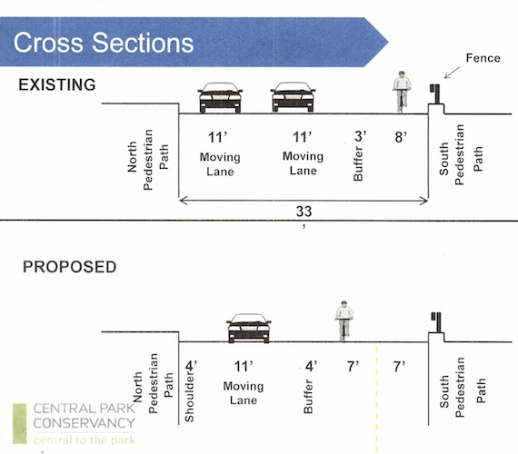 Three Cb8 Committees Approve Two Way 72nd Street Central