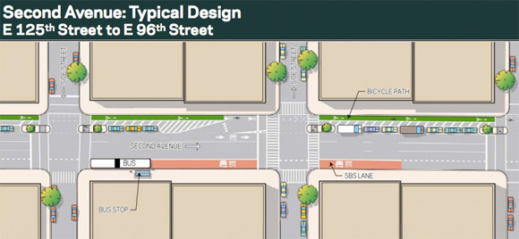 Construction of East Harlem Protected Bike Lanes Slated to Start This Month