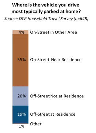"A majority of car owners in ""inner ring"" neighborhoods park for free on the street. Image: DCP"