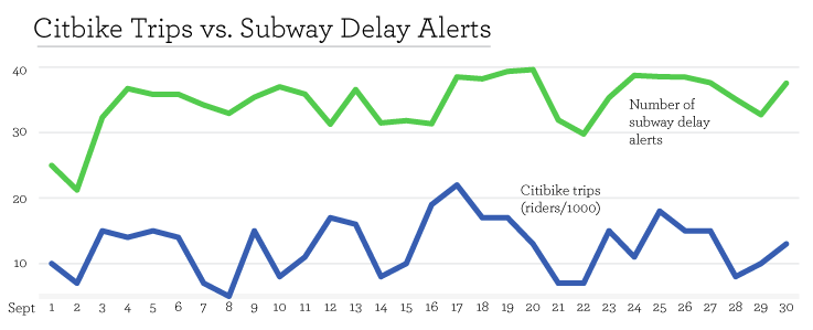 Last September, spikes in unplanned MTA service disruptions coincided with increases in bike-share use. Image: Rudin Center