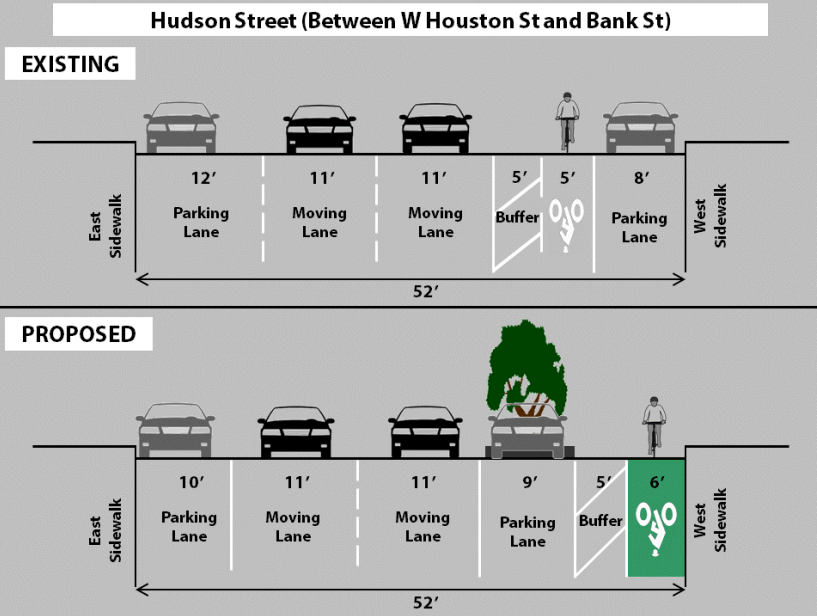 The Hudson street buffered bike lane is set to become a parking-protected path. Image: DOT