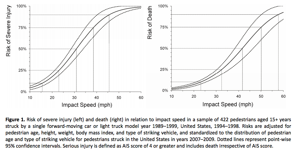 Why does a lower speed limit matter? Deaths and serious injuries drop dramatically when speeds are reduced, even 5 mph. Image: AAA