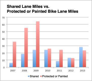 shared-bike-lane-miles