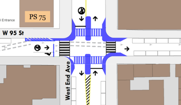 Changes to the intersection recommended by Nelson\Nygaard include curb extensions, pedestrian islands, and banning left turns. The study commissioned by CB 7, but the board did not formally endorse it.