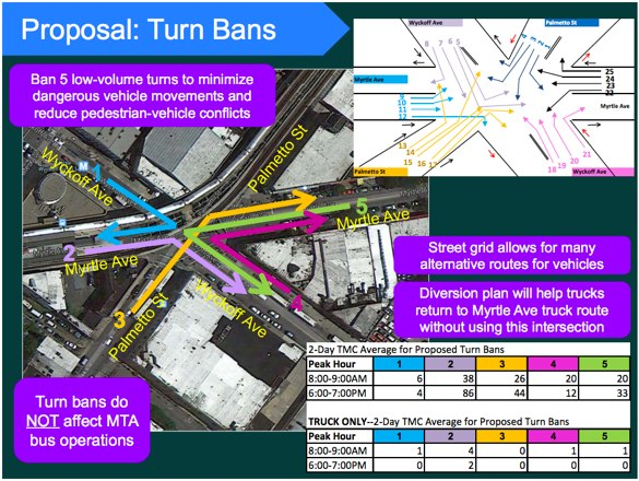 MTA bus drivers have killed two pedestrians since 2013 while making turns at the intersection of Myrtle Avenue, Wyckoff Avenue, and Palmetto Street, but bus route modifications were not included in a DOT safety proposal. Image: DOT
