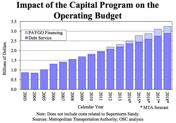 Graph: Office of the State Comptroller