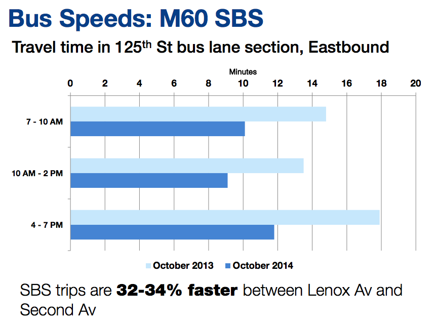 On the section of 125th Street with new bus lanes, bus trips are now a third faster than before. Image: DOT/MTA [PDF]