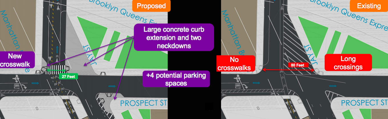 DOT's proposal for DUMBO (left) includes expanded pedestrian space and a contraflow bike lane. Today, pedestrians have a long crossing on Jay Street (right). Images: DOT [PDF]