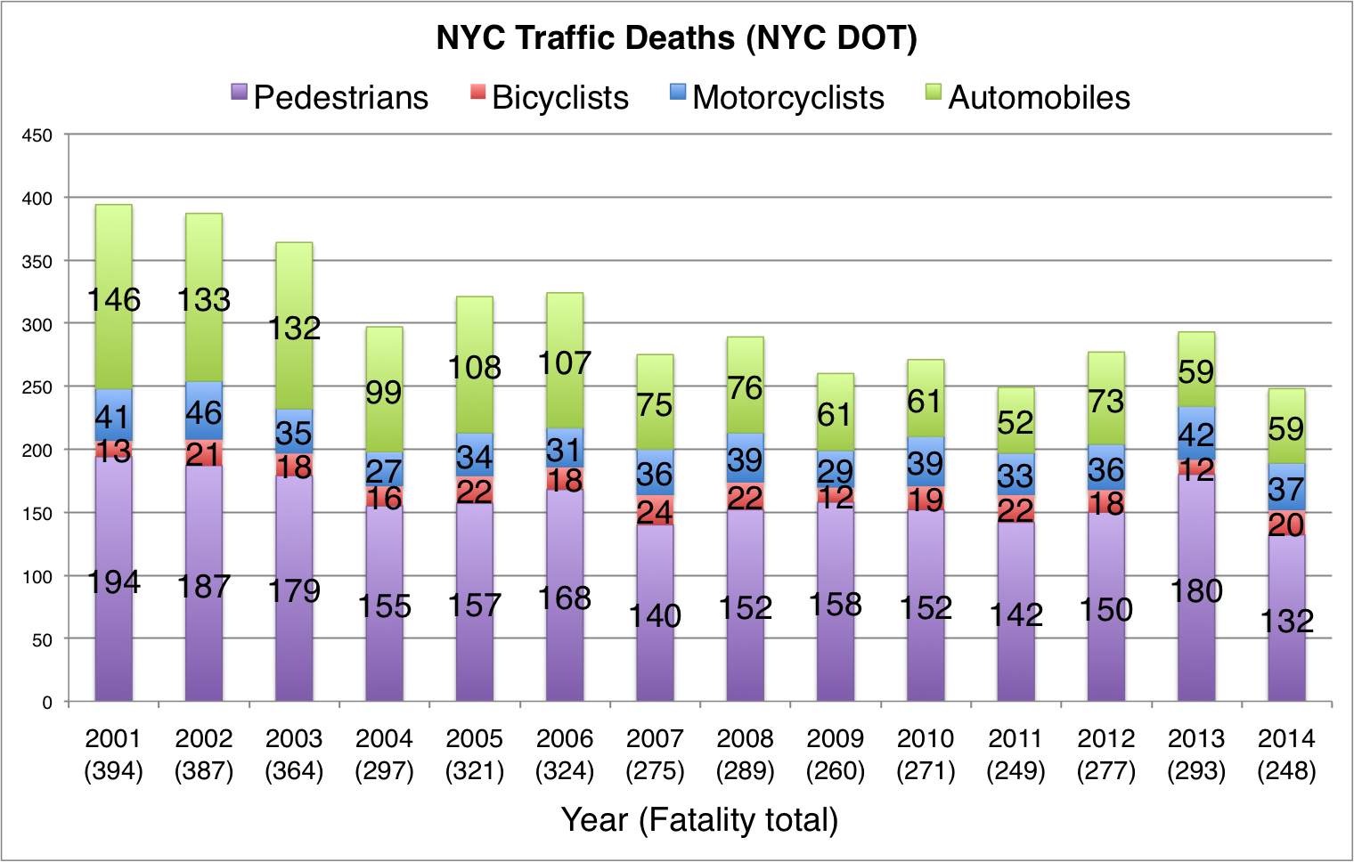 2014 NYC Traffic Fatalities [PHOTO: Streetsblog.org]