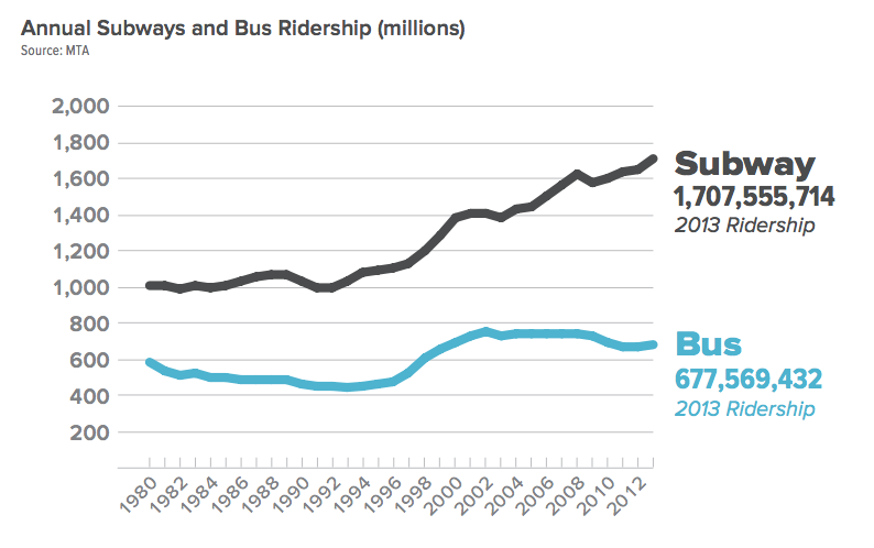 Subways, focused on service to and from the Manhattan core, have seen a 23 percent ridership boost since 2003. Over the same period, bus ridership, which forms the backbone of outer-borough transit, has fallen 6 percent. Image: RPA [PDF]