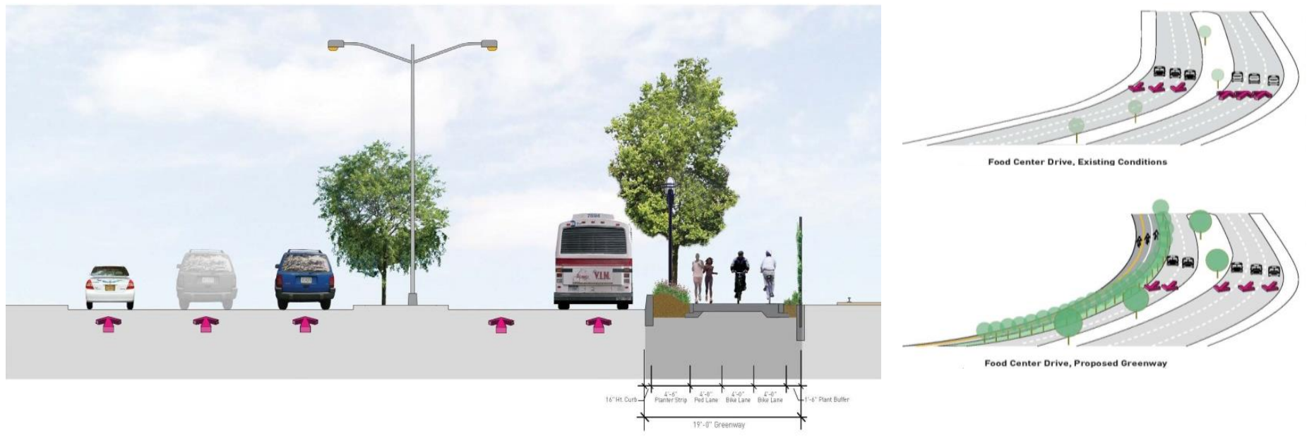 The project removes one lane from motor vehicles to make way for the greenway. Both sides of Food Center Drive are also being converted to one-way operation. Image: NYC EDC