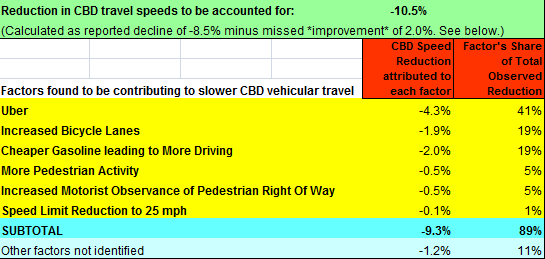 Table of Congestion Causation _ 28 July 2015