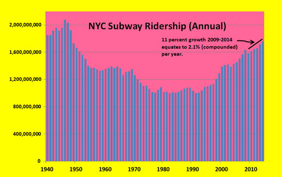 Subway-ridership-graph-for-Komanoff-post-_-26-Oct-2015