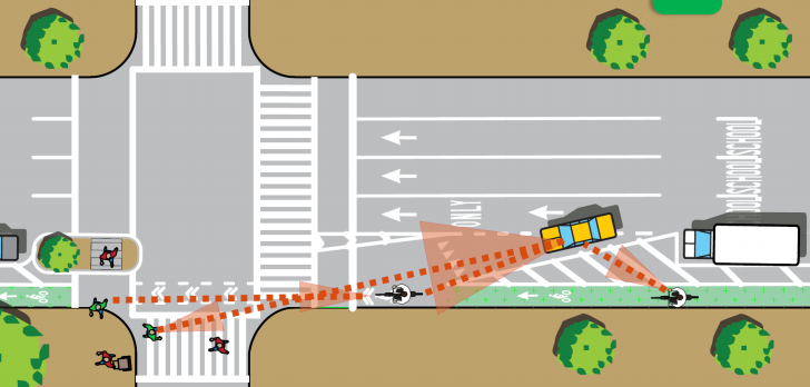 Mixing zones, rendered above, are DOT's standard treatment for left-turns on corridors with protected bike lanes. Image: DOT