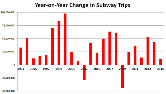 Graph-of-Annual-Changes-in-Subway-Trips,-1993-2015-_-30-March-2016