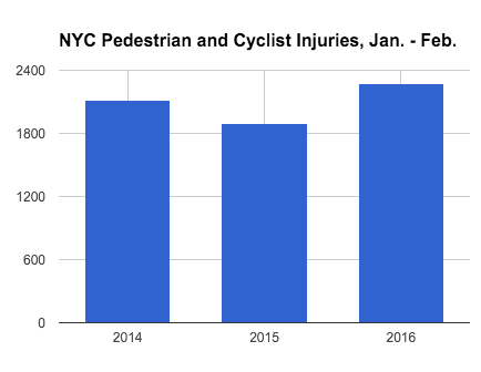 Injuries to New York City pedestrians and cyclists are up this year compared to the same time period in 2014 and 2015. Data: Mayor's Office