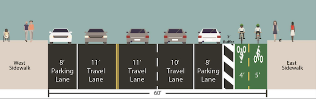 Including the buffer, the bikeway will vary between 11 and 12 feet wide, depending on the width of the street. Image: DOT