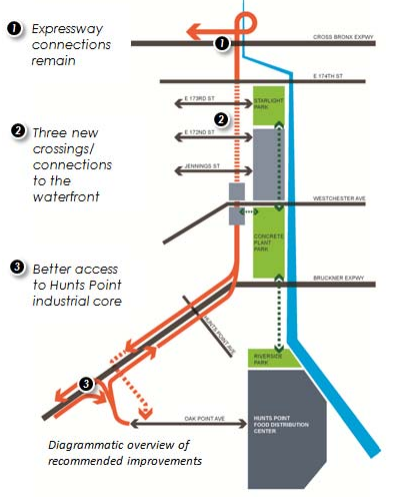 The 2013 TIGER-funded study recommended adding three pedestrian crosswalks to the Sheridan, and building new off-ramps connecting the Bruckner Expressway to the Hunts Point Produce Market. Image: DCP