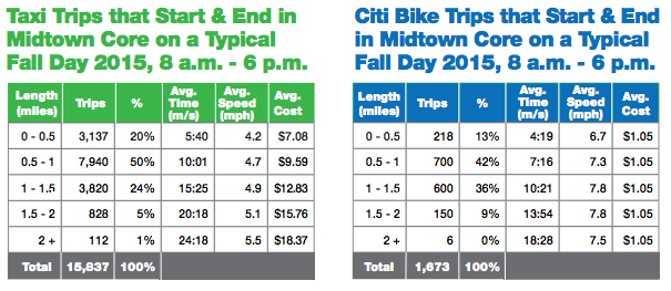 """DOT's data shows that for trips from one part of the """"Midtown Core"""" to another, Citi Bike is faster than a taxi."""