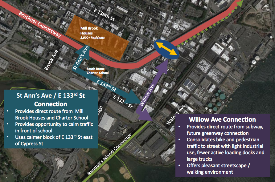 DOT is creating two new protected bike routes linking the Randall's Island Connector with the Mott Haven and Port Morris neighborhoods. Image: DOT