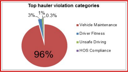 The overwhelming majority of violations were related to vehicle maintenance. Image: Transform Don't Trash NYC Coalition