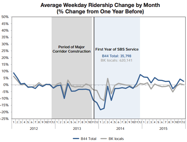 Ridership on the B44 has increased substantially since 2014, especially compared to overall ridership in Brooklyn. Image: MTA/DOT