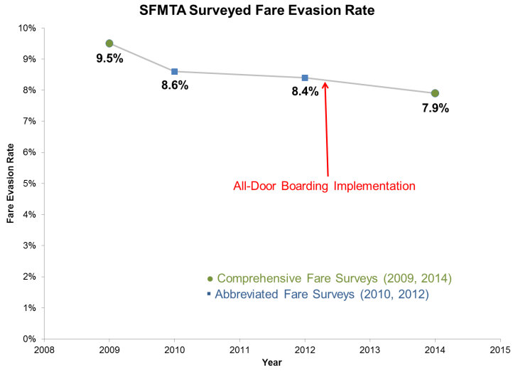 """Fare evasion declined in San Franciscio between 2009 and 2014. The city implemented """"proof of payment"""" in 2012. Image: SFMTA"""