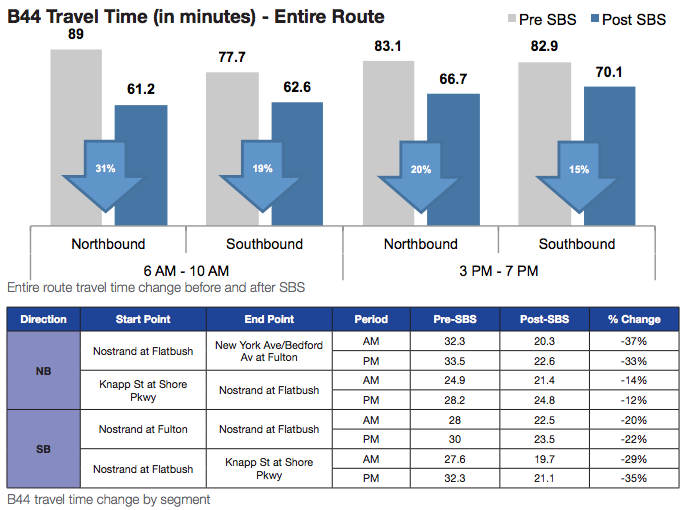 Total travel times have gone down since the implementation of Select Bus Service on the B44 route. Image: DOT/MTA