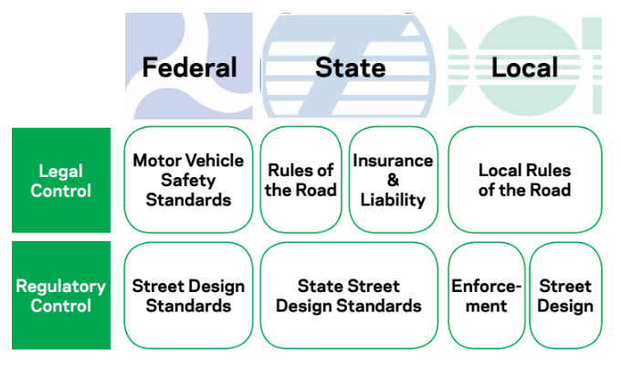 """NYC DOT officials are concerned that state regulators could put """"driverless cars"""" on NYC with streets without the city at the table. Image: DOT"""